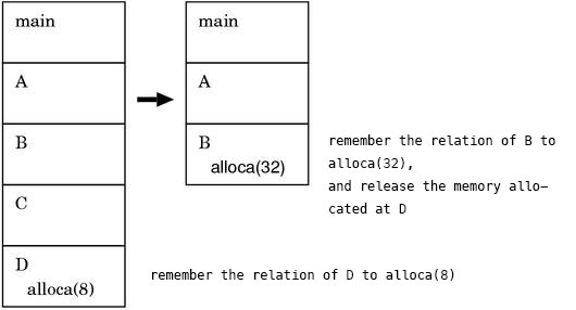 The behavior of an `alloca()` implemented in C
