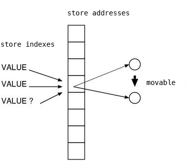 reference through the object ID
