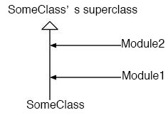 The relation between modules and classes(2)