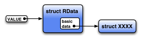 Representation of `struct RData`