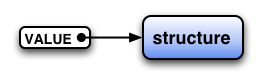 `VALUE` and struct
