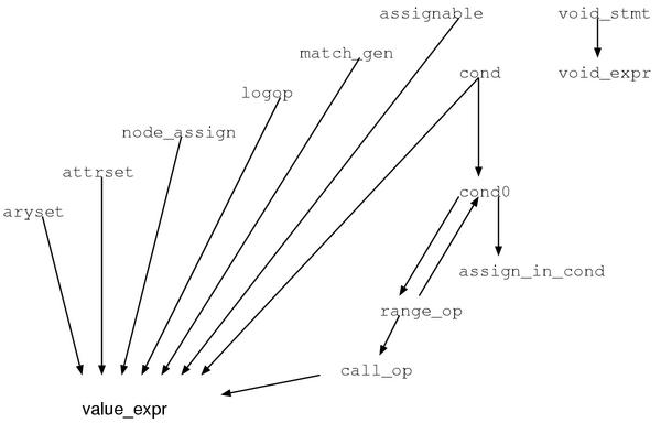 Chapter 12 Syntax Tree Construction Ruby Hacking Guide